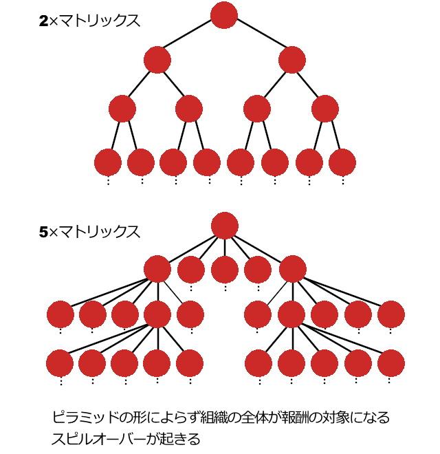 ネットワークビジネスの報酬プラン~種類と仕組み~ | 勧誘しないから ...